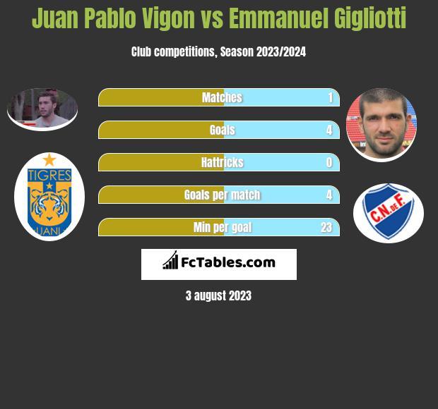 Juan Pablo Vigon vs Emmanuel Gigliotti infographic