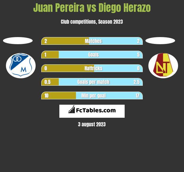 Juan Pereira vs Diego Herazo h2h player stats