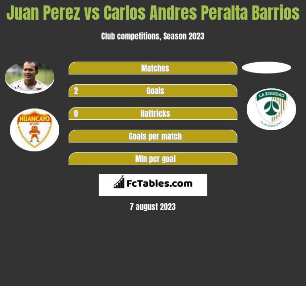 Juan Perez vs Carlos Andres Peralta Barrios h2h player stats
