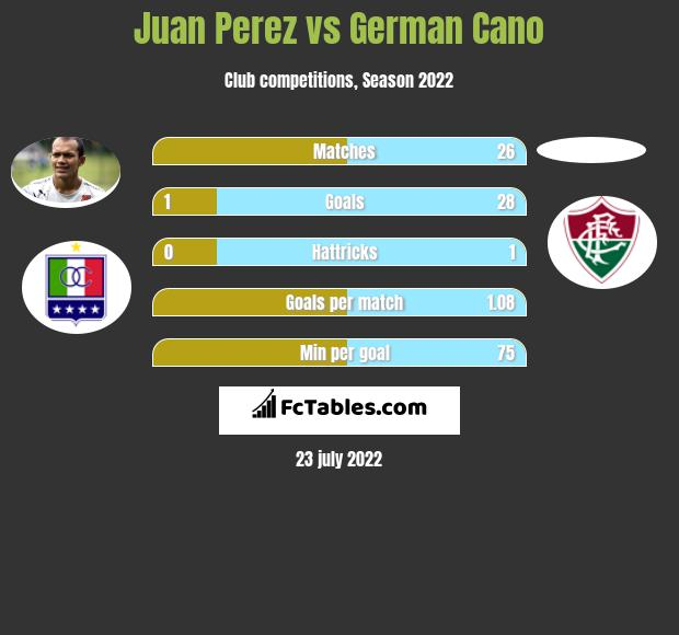 Juan Perez vs German Cano h2h player stats