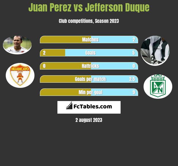Juan Perez vs Jefferson Duque h2h player stats
