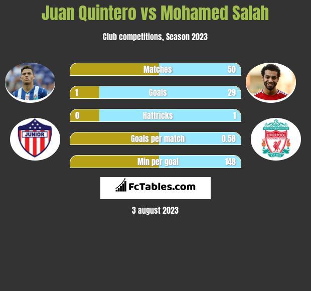 Juan Quintero vs Mohamed Salah h2h player stats