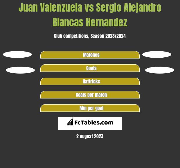 Juan Valenzuela vs Sergio Alejandro Blancas Hernandez h2h player stats