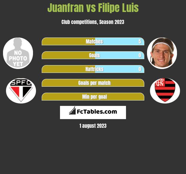Juanfran vs Filipe Luis infographic