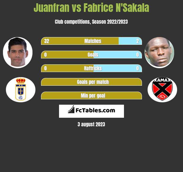 Juanfran vs Fabrice N'Sakala infographic