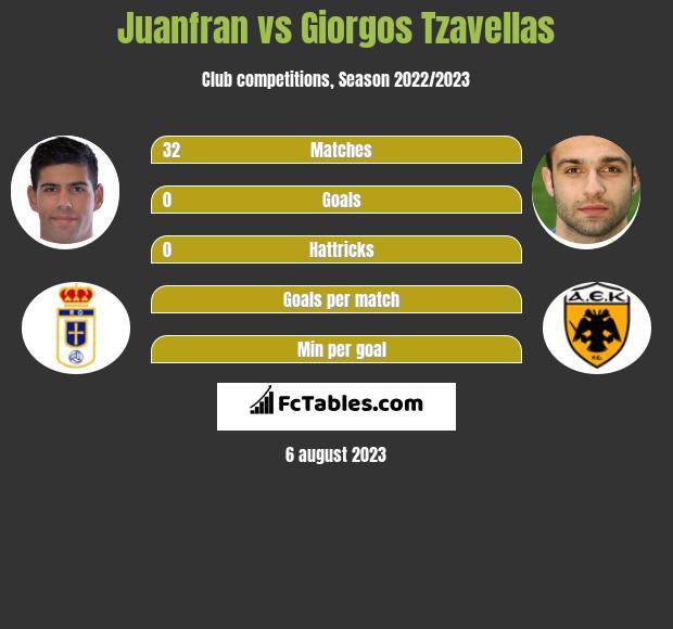 Juanfran vs Georgios Tzavellas infographic