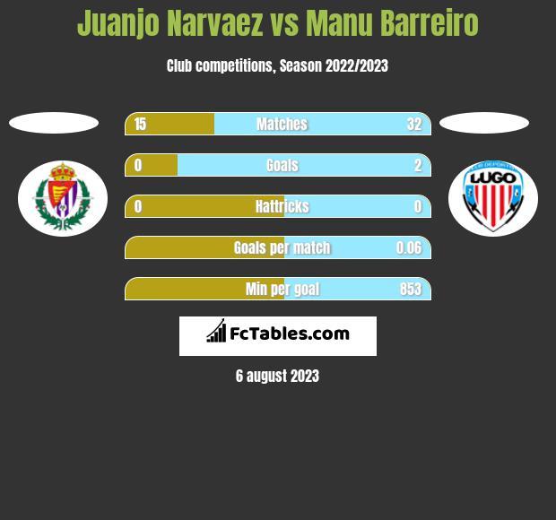Juanjo Narvaez vs Manu Barreiro h2h player stats