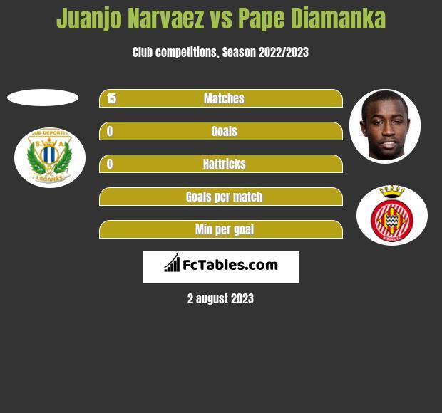Juanjo Narvaez vs Pape Diamanka h2h player stats