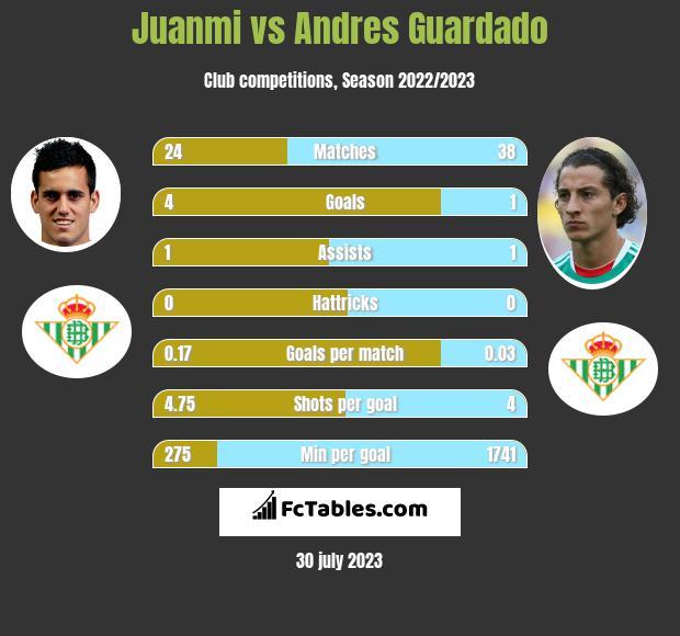Juanmi vs Andres Guardado infographic
