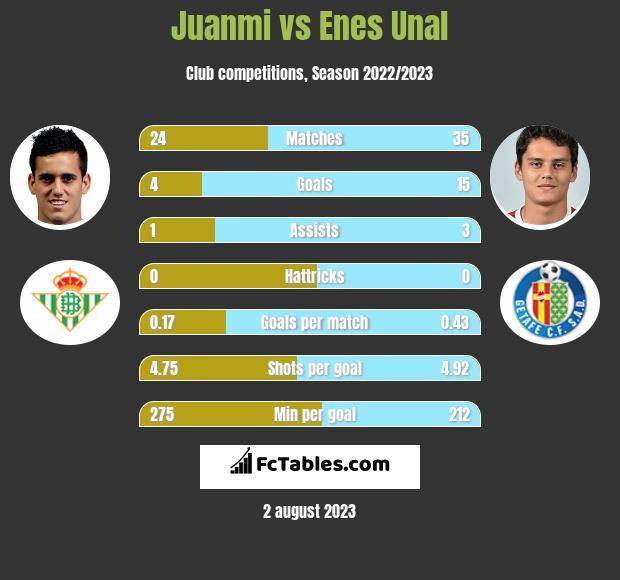 Juanmi vs Enes Unal h2h player stats
