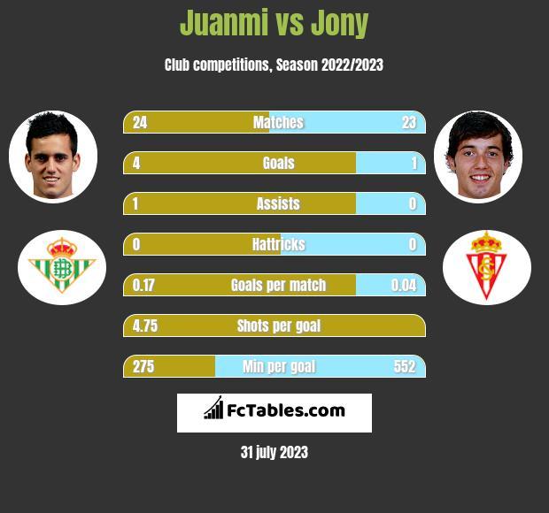 Juanmi vs Jony h2h player stats