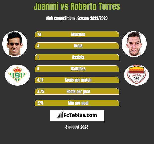 Juanmi vs Roberto Torres h2h player stats
