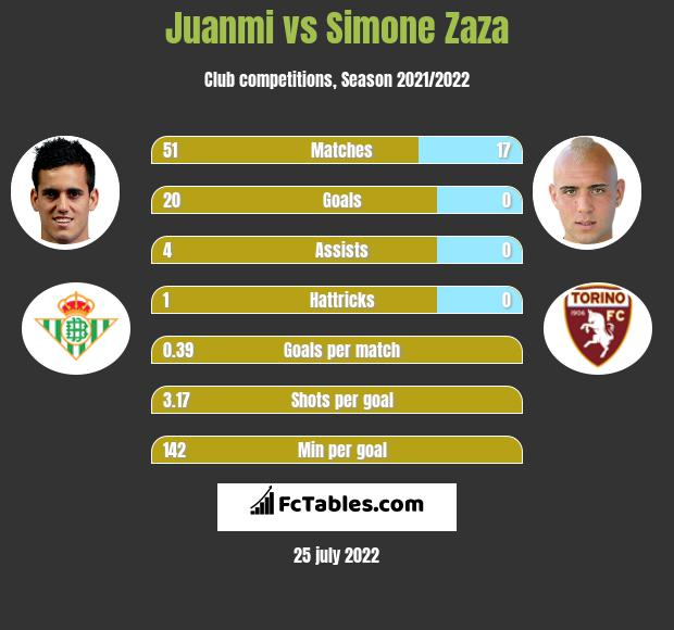 Juanmi vs Simone Zaza h2h player stats