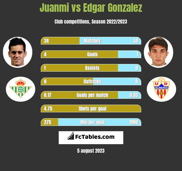 Juanmi vs Edgar Gonzalez infographic