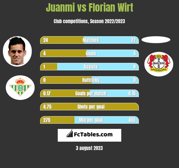 Juanmi vs Florian Wirt h2h player stats