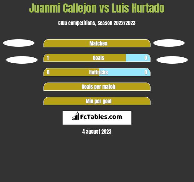 Juanmi Callejon vs Luis Hurtado h2h player stats