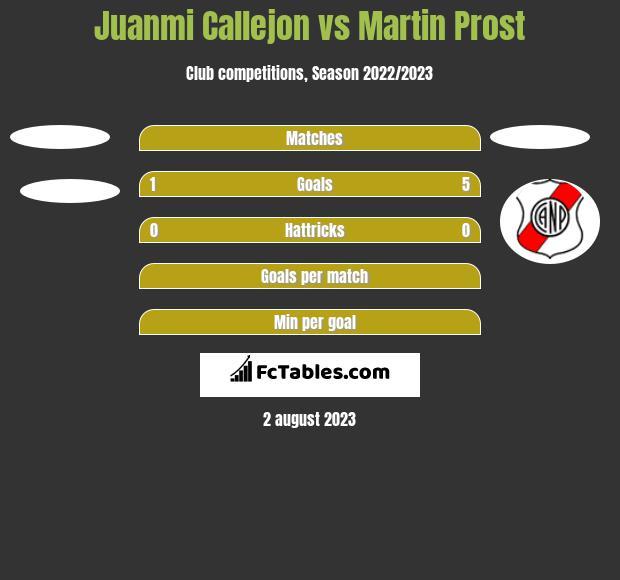 Juanmi Callejon vs Martin Prost h2h player stats