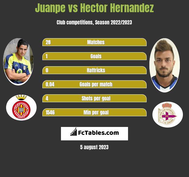Juanpe vs Hector Hernandez infographic
