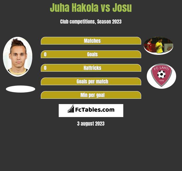 Juha Hakola vs Josu infographic