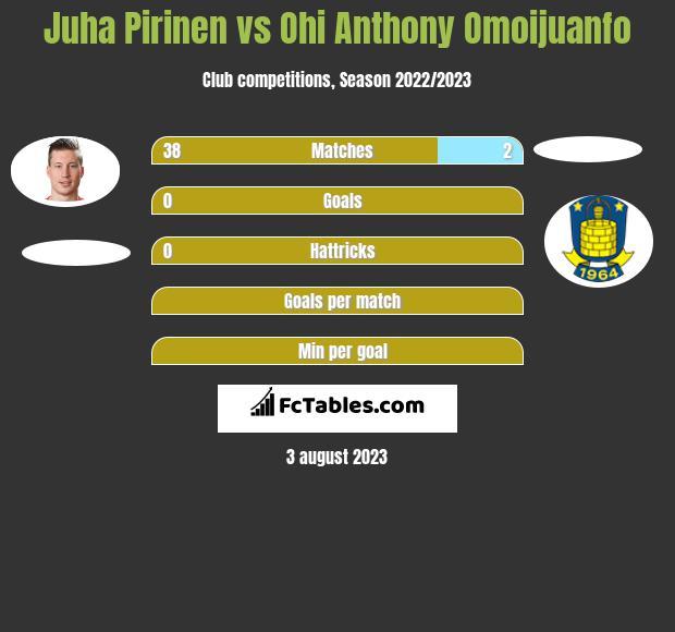 Juha Pirinen vs Ohi Anthony Omoijuanfo infographic