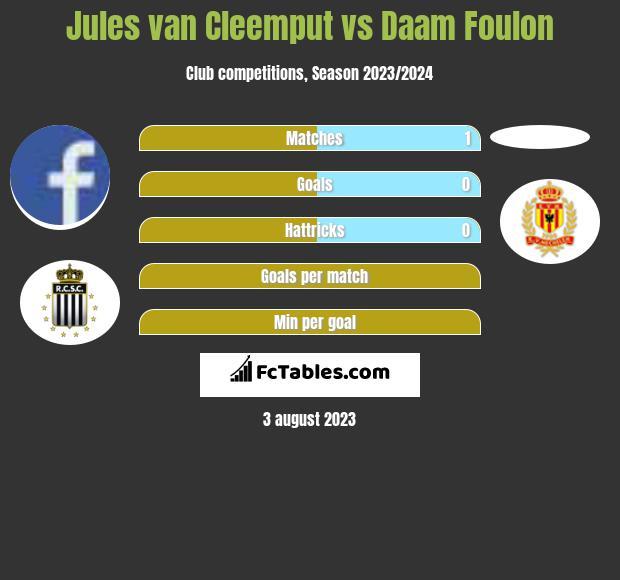 Jules van Cleemput vs Daam Foulon infographic
