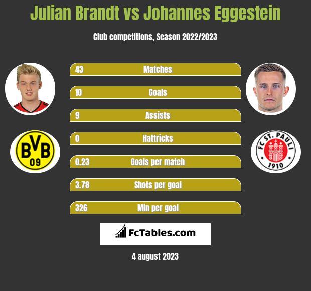 Julian Brandt vs Johannes Eggestein infographic