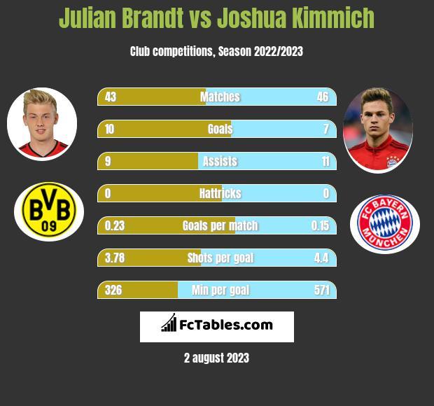 Julian Brandt vs Joshua Kimmich infographic