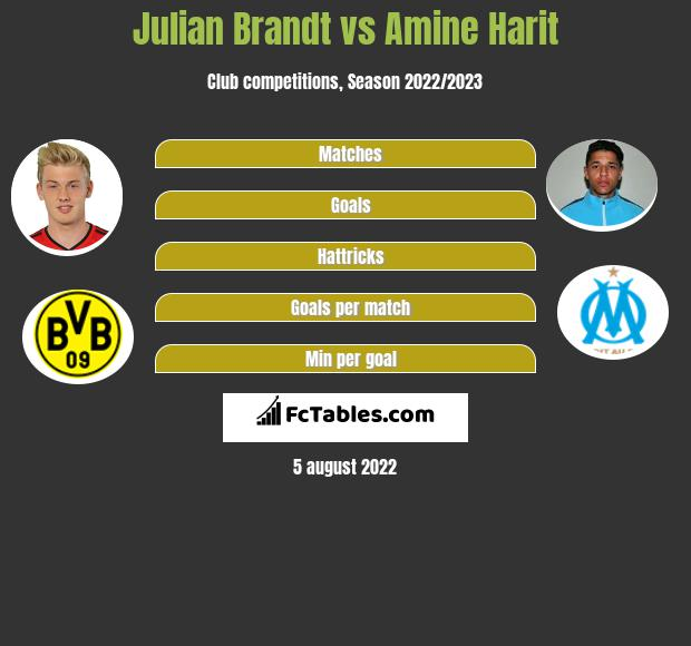Julian Brandt vs Amine Harit infographic