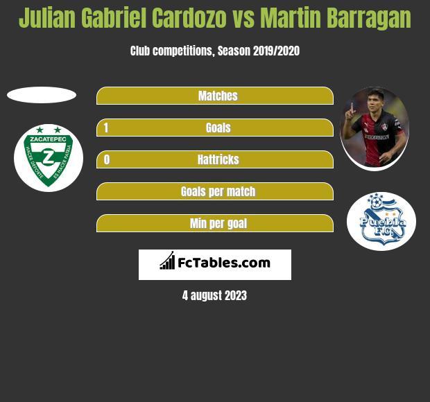 Julian Gabriel Cardozo vs Martin Barragan h2h player stats