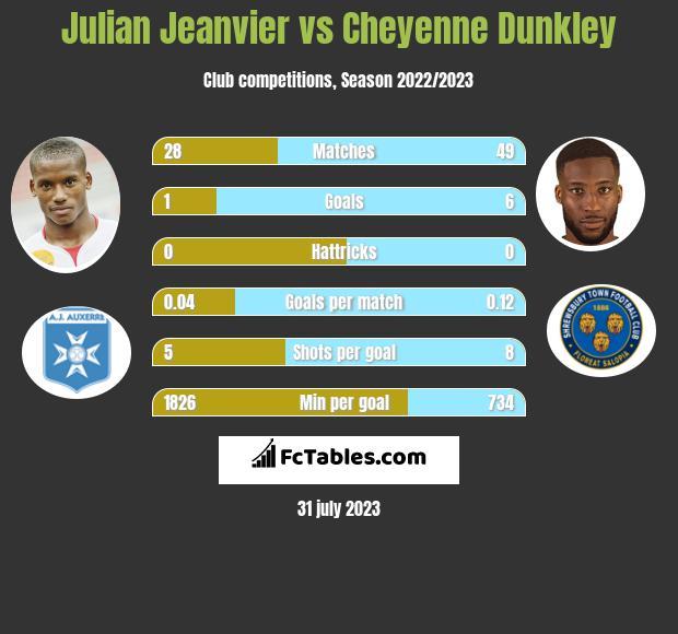 Julian Jeanvier vs Cheyenne Dunkley infographic