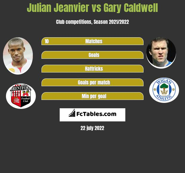 Julian Jeanvier vs Gary Caldwell infographic