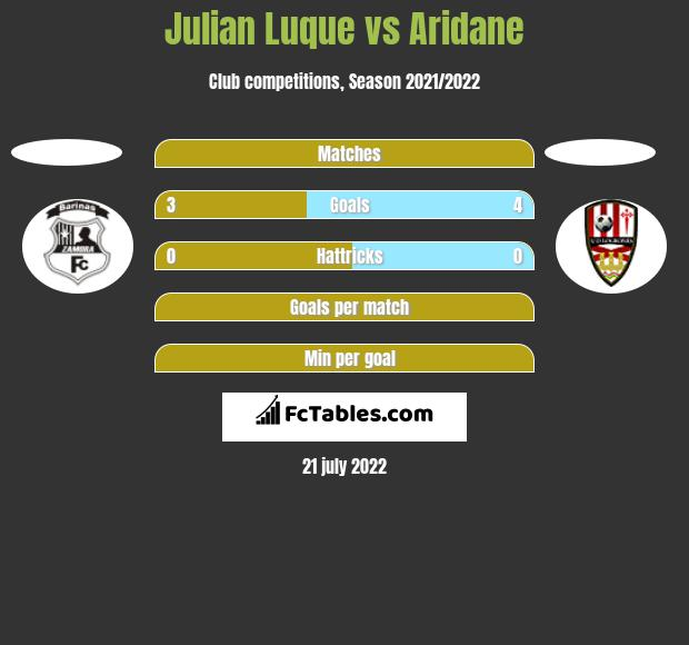 Julian Luque vs Aridane h2h player stats