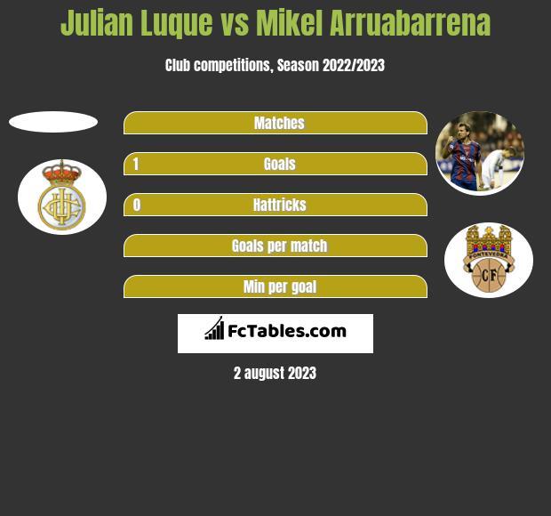 Julian Luque vs Mikel Arruabarrena h2h player stats