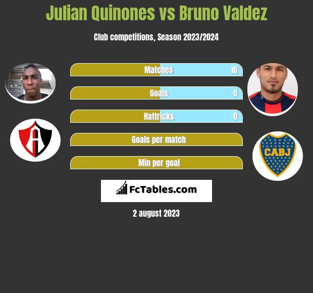 Julian Quinones vs Bruno Valdez infographic