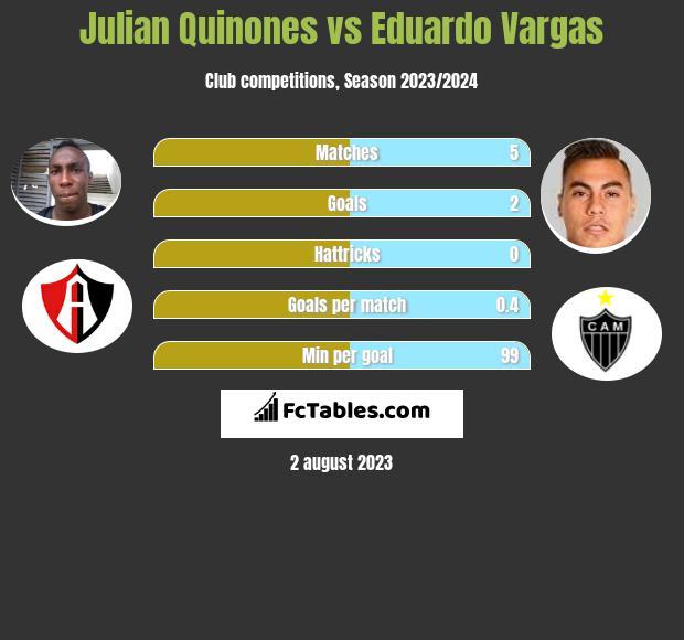Julian Quinones vs Eduardo Vargas infographic
