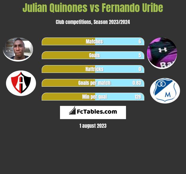 Julian Quinones vs Fernando Uribe h2h player stats