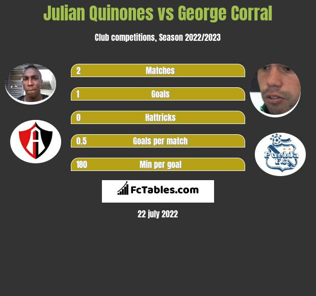 Julian Quinones vs George Corral infographic
