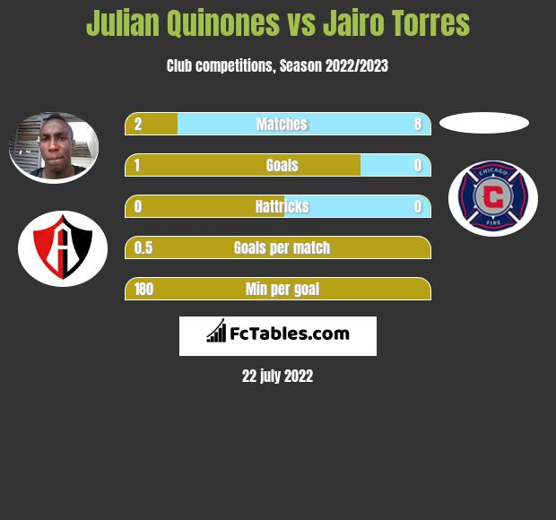 Julian Quinones vs Jairo Torres infographic