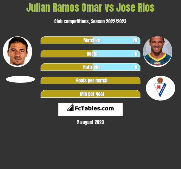 Julian Ramos Omar vs Jose Rios infographic