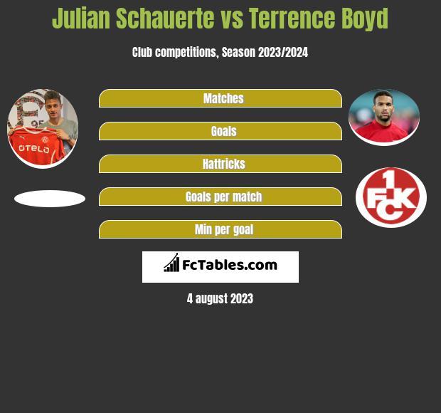 Julian Schauerte vs Terrence Boyd h2h player stats