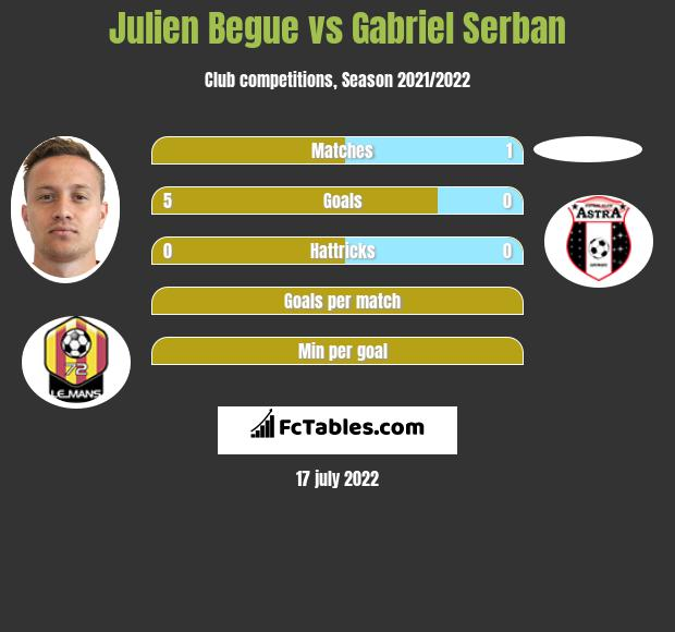 Julien Begue vs Gabriel Serban infographic