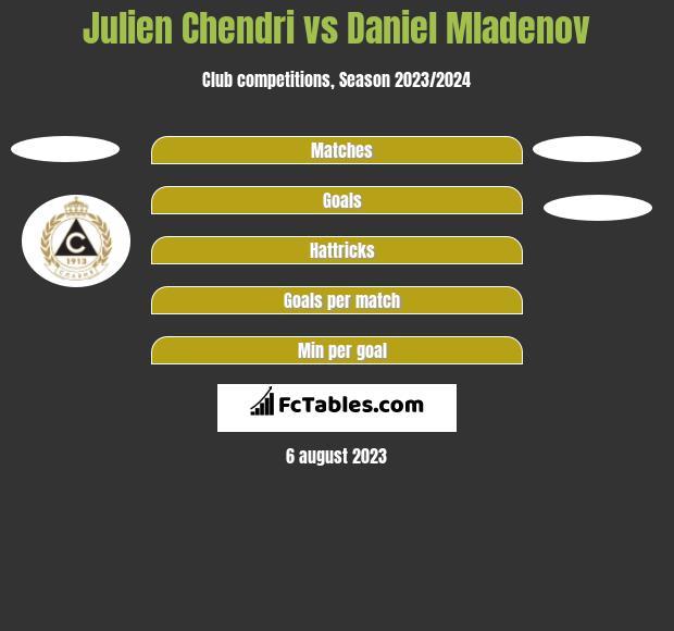 Julien Chendri vs Daniel Mladenov h2h player stats