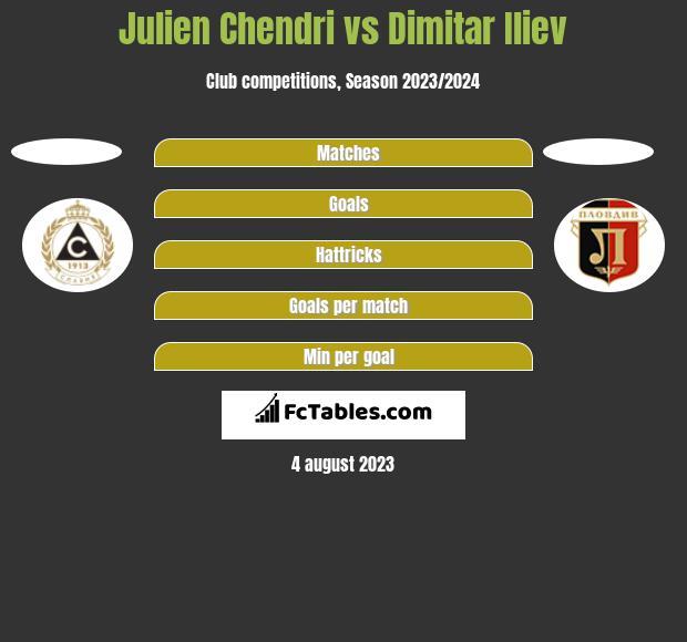 Julien Chendri vs Dimitar Iliev h2h player stats