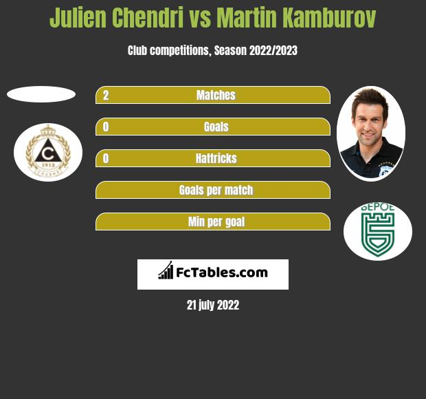 Julien Chendri vs Martin Kamburov h2h player stats