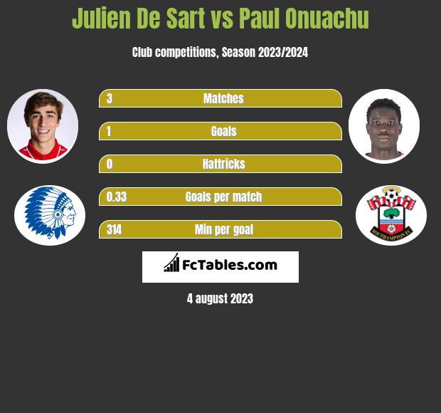 Julien De Sart vs Paul Onuachu infographic
