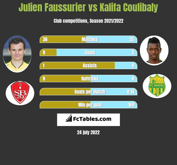 Julien Faussurier vs Kalifa Coulibaly h2h player stats