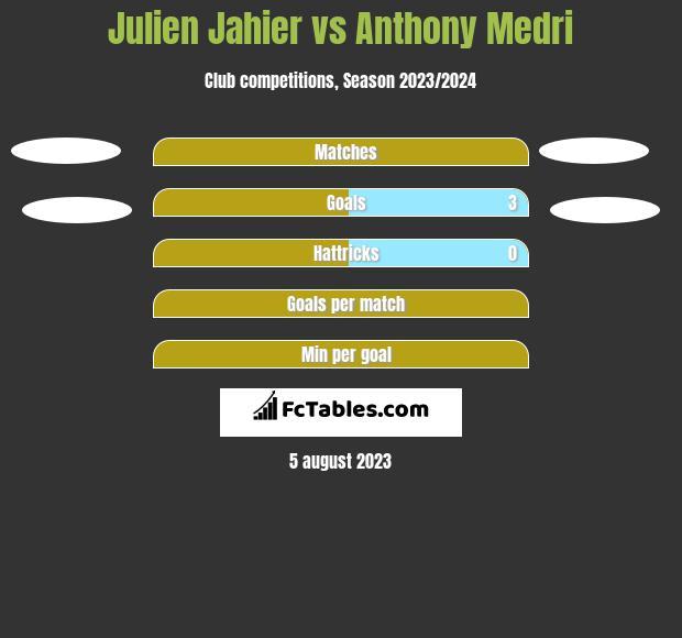 Julien Jahier vs Anthony Medri h2h player stats
