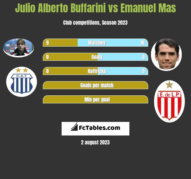 Julio Alberto Buffarini vs Emanuel Mas infographic