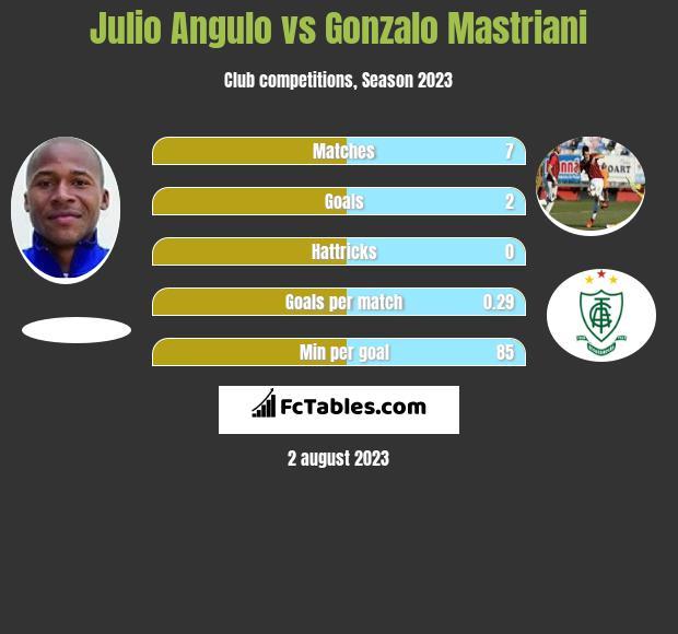 Julio Angulo vs Gonzalo Mastriani h2h player stats