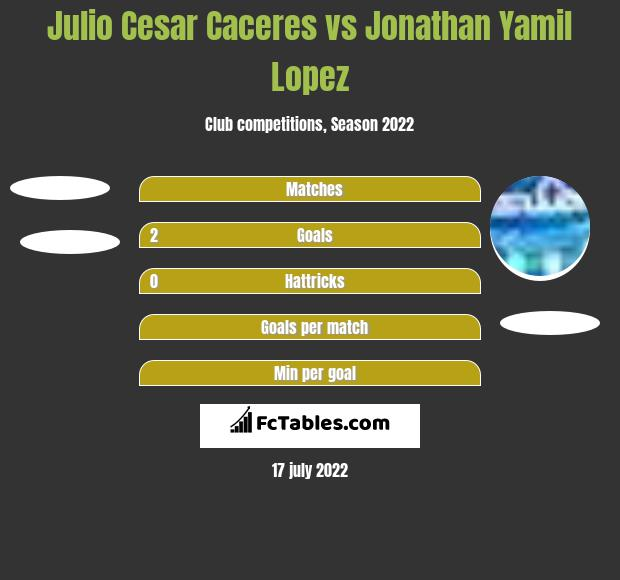 Julio Cesar Caceres vs Jonathan Yamil Lopez h2h player stats